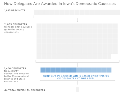How delegates are assigned in the Democratic Iowa caucuses. Domenico Montanaro and Meg Kelly/NPR