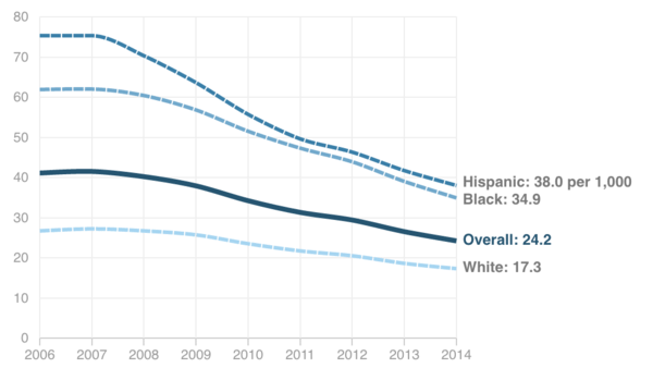 Teenage Pregnancy: Birth Rates Drop Most for Hispanic and Black Teens in US,