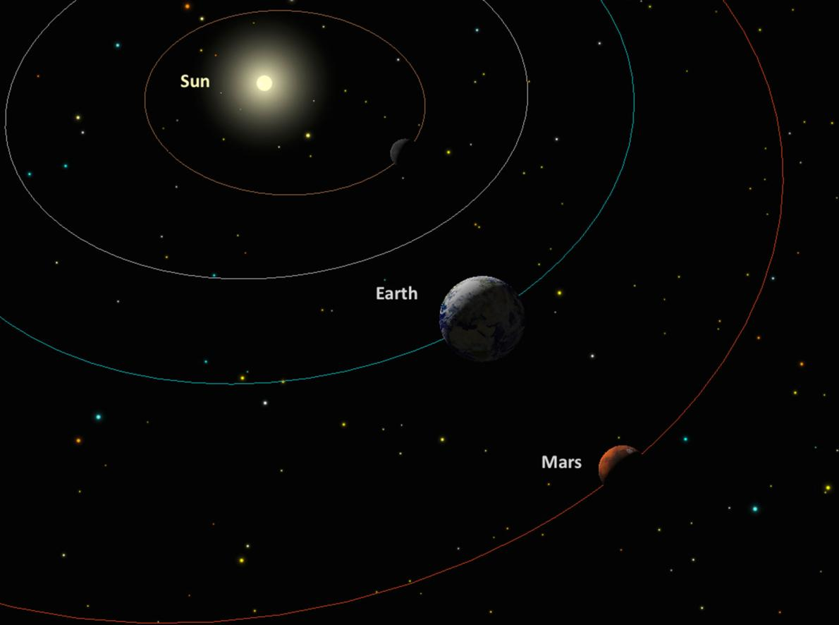 An illustration shows the sun, Earth, and Mars during opposition. SKYCHART BY A. FAZEKAS, SKYSAFARI