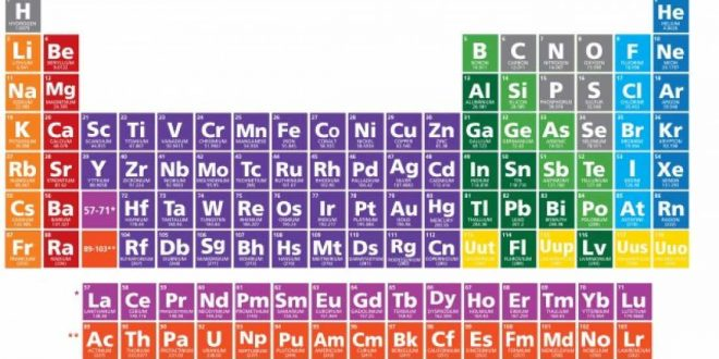 Four newly discovered elements in the periodic table get names periodic tables 7th row completed with discovery of four new elements urtaz Gallery