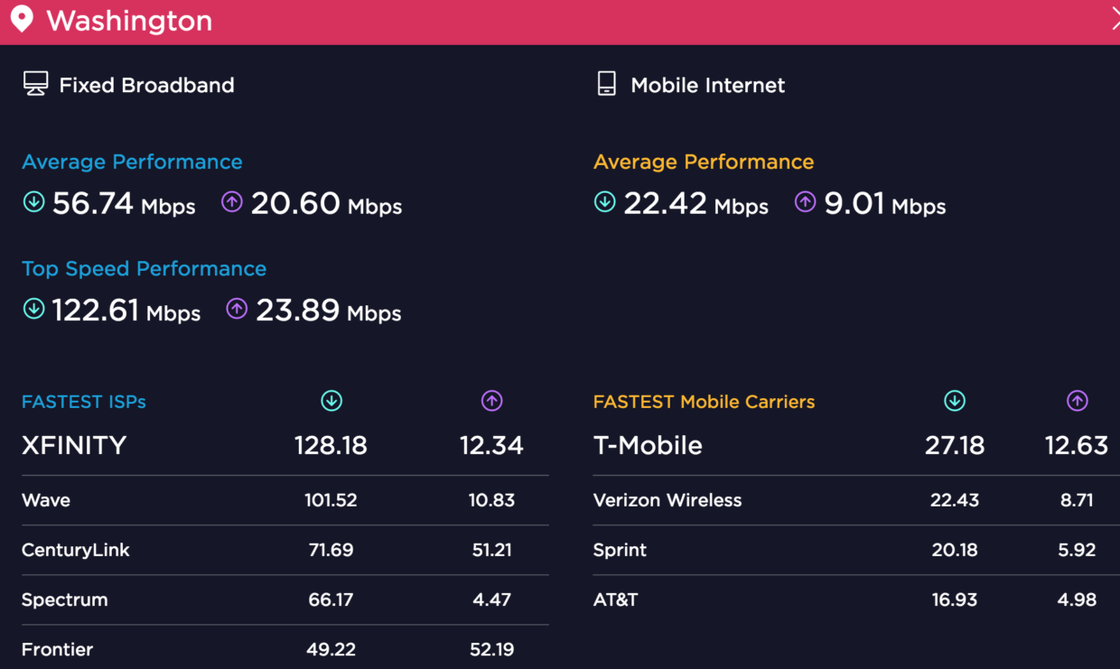 (Via Speedtest)