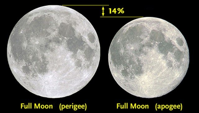 "A comparison of a ""normal"" Moon and a Supermoon."