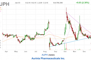 Penny Stock Investors Looking at Aurinia Pharmaceuticals Inc. (NASDAQ:AUPH)