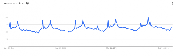 https://www.google.co.in/trends/explore?q=flower